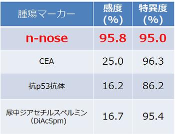 出典:http://news.sci.kyushu-u.ac.jp/biol/%E7%B7%9A%E8%99%AB%E3%81%A7%EF%BC%91%EF%BC%90%EF%BC%90%E5%86%86%E3%81%8C%E3%82%93%E6%A4%9C%E6%9F%BB/