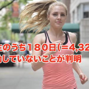 人は一生のうち180日(=4,320時間)しか運動していないことが判明